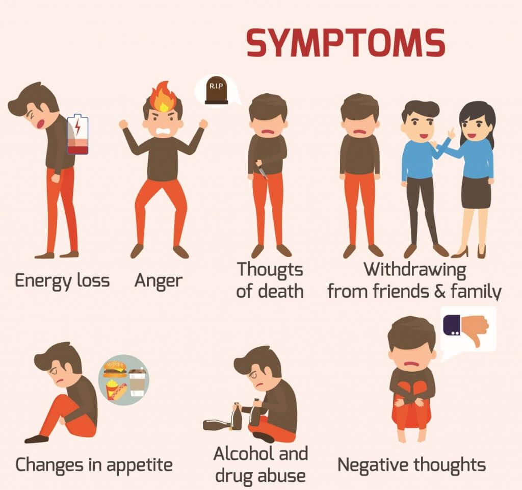 抑鬱症 病徵